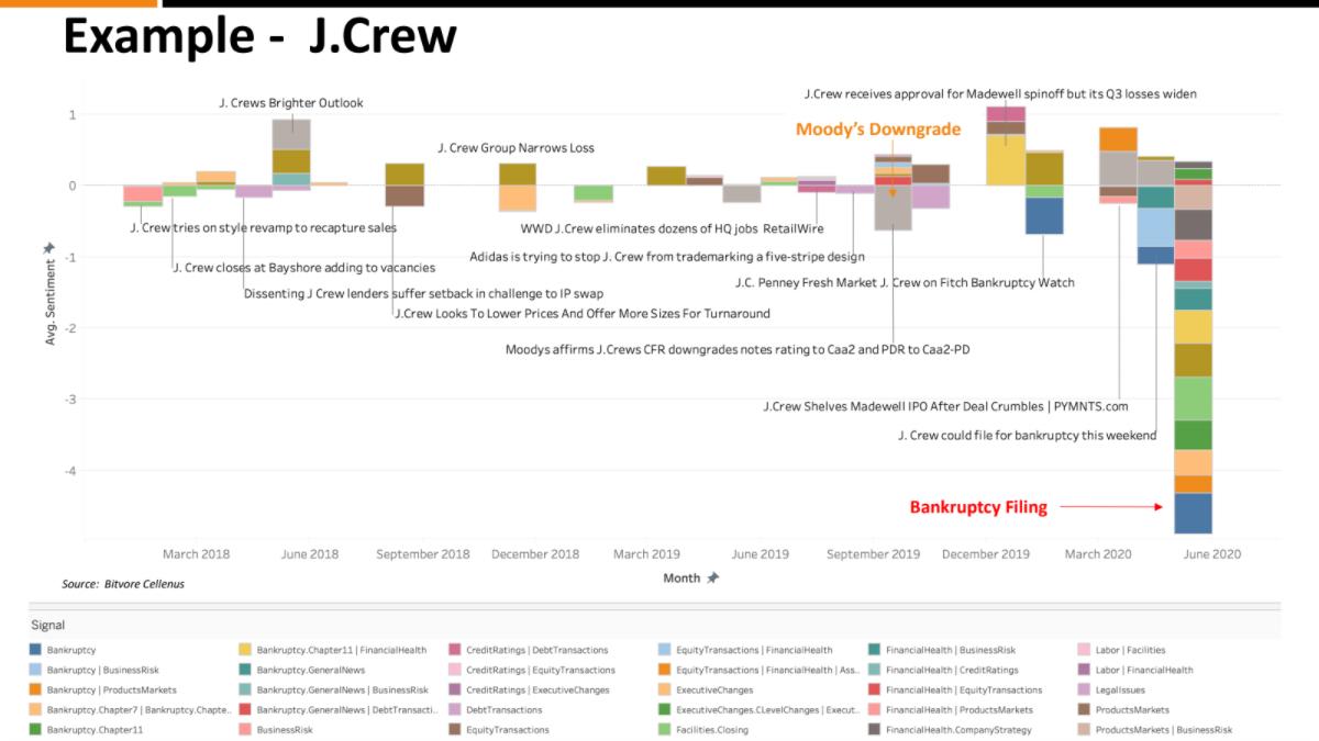 J. Crew Example